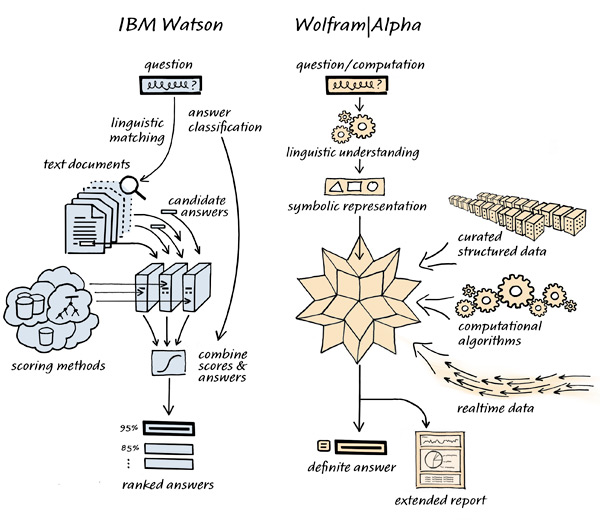 IBM Watson and Wolfram Alpha